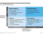 four strategy approaches in the on-demand economy