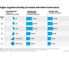 higher cognitive diversity correlates with better performance