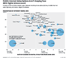 mobile internet subscriptions aren't keeping pace with digital advancement