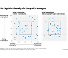 the cognitive diversity of a group of 32 managers