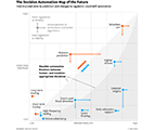 the decision automation map of the future