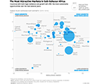 the most attractive markets in sub-saharan africa