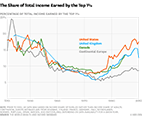 the share of total income earned by the top 1 percent