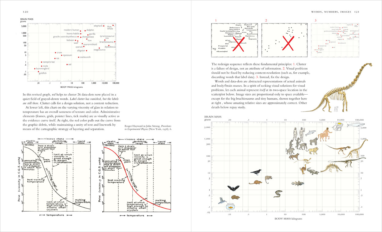 tufte animals